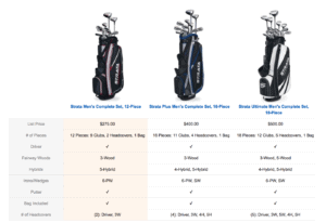 Table of Different Options of Strata Sets of Complete Golf Club Sets