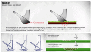 An explanation and example of bounce on a golf wedge