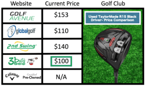 Best Used Golf Club Store