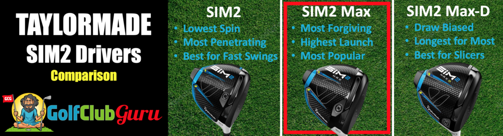 chart of sim2 drivers taylormade